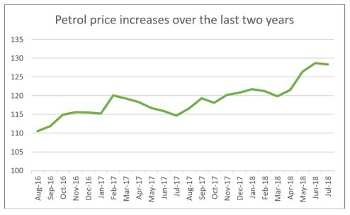 petrol rise
