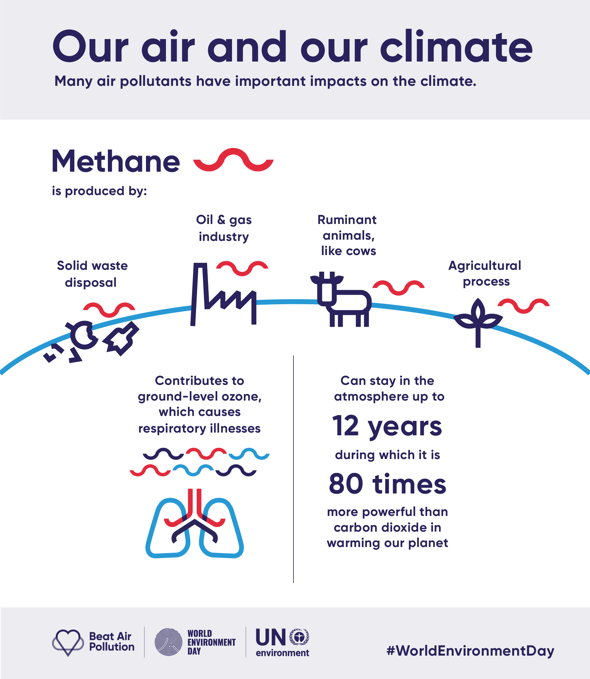 air and methane